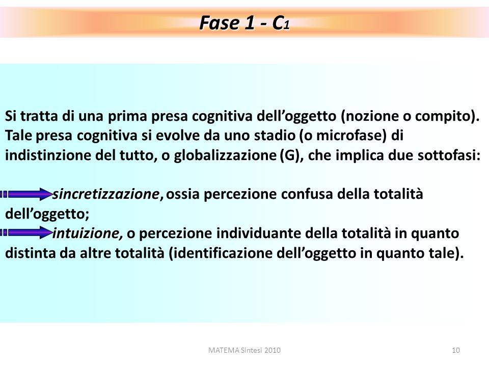 MATEMA Sintesi 201011 A La percezione globale si chiarisce attraverso lanalisi (A), ossia la discriminazione delle parti delloggetto, seguendo le operazioni di distinzione interna (delle singole parti), di identificazione dellordine sequenziale (delle parti tra loro), di interazione delle medesime parti nellambito del tutto (il tutto come campo di forze)