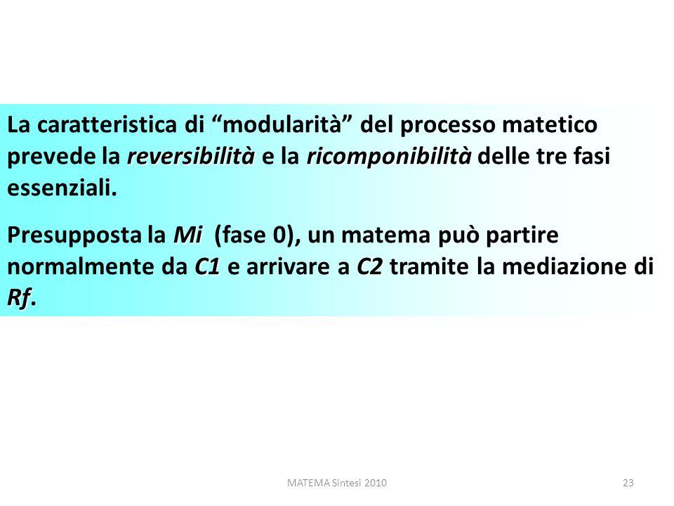 MATEMA Sintesi 201023 reversibilitàricomponibilità La caratteristica di modularità del processo matetico prevede la reversibilità e la ricomponibilità