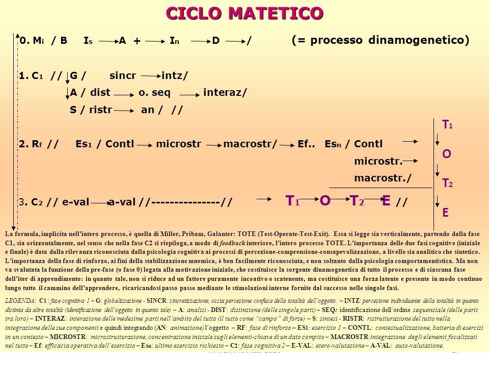 MATEMA Sintesi 201024 MATEMA_201024 CICLO MATETICO 0. M i / B I s A + I n D / (= processo dinamogenetico) 1. C 1 // G / sincr intz/ A / dist o. seq in