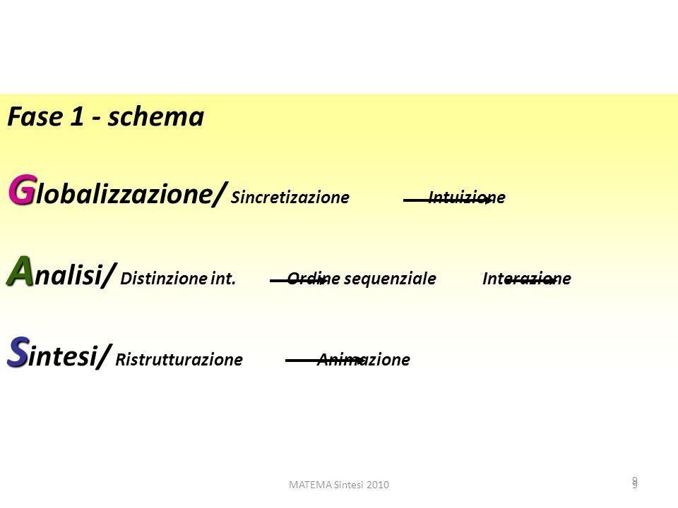 MATEMA Sintesi 20109 9 Fase 1 - schema G G lobalizzazione/ Sincretizazione Intuizione A A nalisi/ Distinzione int. Ordine sequenziale Interazione S S