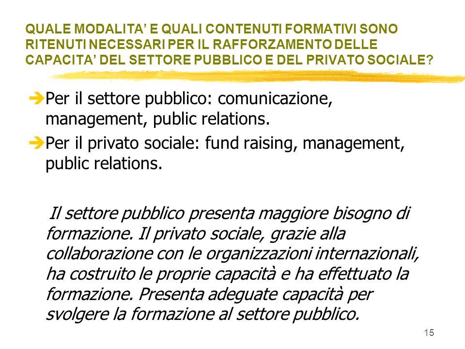 14 èAssegnare le risorse sulla base dei progetti. èDare la priorità ai progetti che sono realizzati in rete tra il settore pubblico e il privato socia