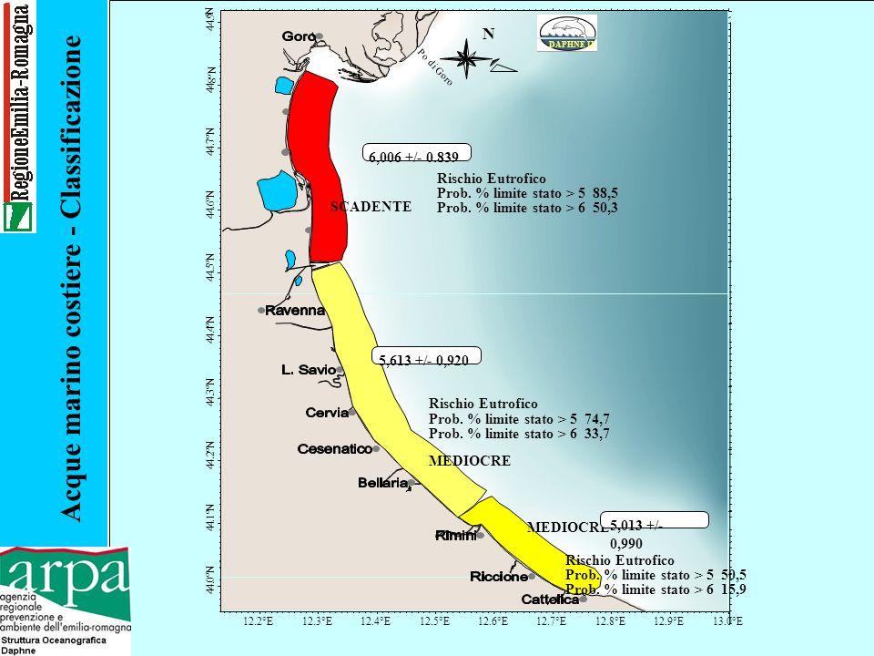 Acque marino costiere - Classificazione Classificazione delle acque marino costiere dellEmilia-Romagna Dai rilievi eseguiti sui sedimenti e sul biota non sono emerse criticità tali da ripercuotersi sul giudizio qualitativo ambientale, la classificazione dello stato ambientale è data dallapplicazione del solo valore medio dellindice trofico (Trix), derivato dai valori delle singole misure rilevate nel periodo 2001 - 2002.