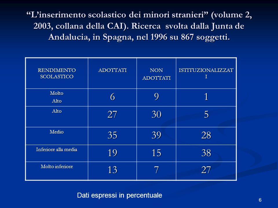 6 Linserimento scolastico dei minori stranieri (volume 2, 2003, collana della CAI).