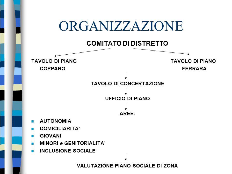 ORGANIZZAZIONE COMITATO DI DISTRETTO TAVOLO DI PIANO COPPARO FERRARA TAVOLO DI CONCERTAZIONE UFFICIO DI PIANO AREE: AUTONOMIA DOMICILIARITA GIOVANI MINORI e GENITORIALITA INCLUSIONE SOCIALE VALUTAZIONE PIANO SOCIALE DI ZONA