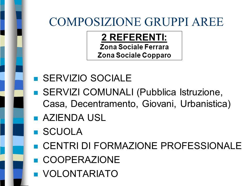 COMPOSIZIONE GRUPPI AREE SERVIZIO SOCIALE SERVIZI COMUNALI (Pubblica Istruzione, Casa, Decentramento, Giovani, Urbanistica) AZIENDA USL SCUOLA CENTRI DI FORMAZIONE PROFESSIONALE COOPERAZIONE VOLONTARIATO 2 REFERENTI: Zona Sociale Ferrara Zona Sociale Copparo