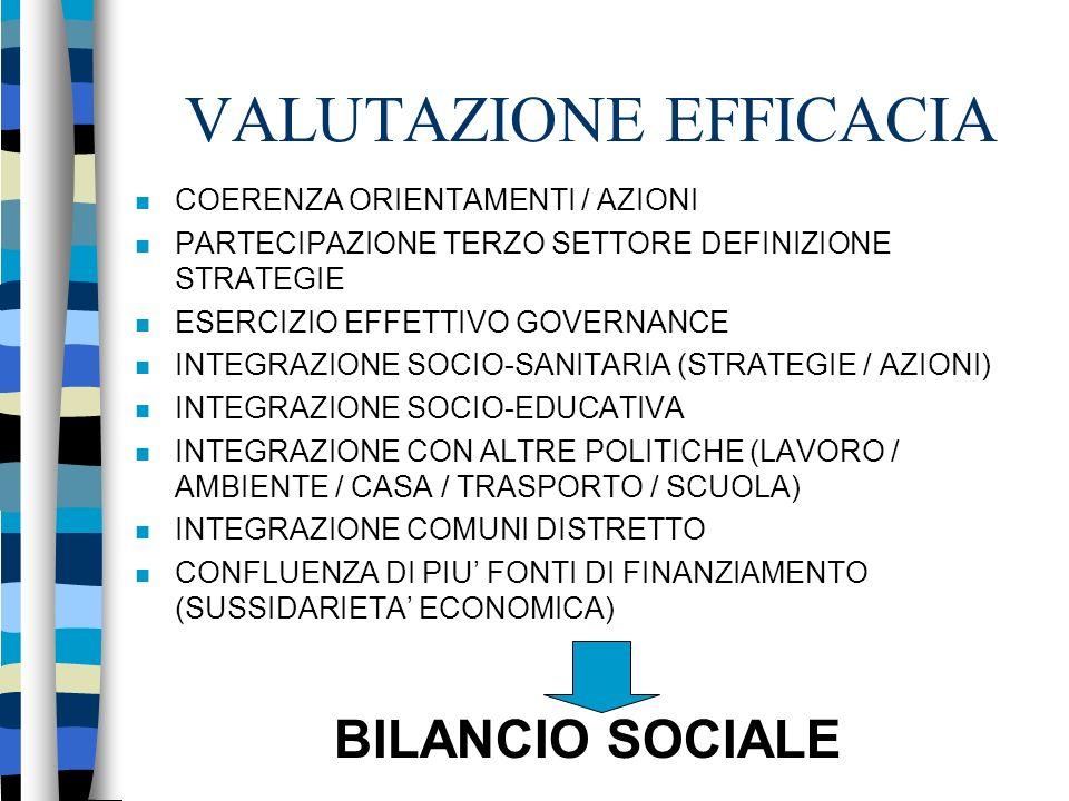 VALUTAZIONE EFFICACIA COERENZA ORIENTAMENTI / AZIONI PARTECIPAZIONE TERZO SETTORE DEFINIZIONE STRATEGIE ESERCIZIO EFFETTIVO GOVERNANCE INTEGRAZIONE SOCIO-SANITARIA (STRATEGIE / AZIONI) INTEGRAZIONE SOCIO-EDUCATIVA INTEGRAZIONE CON ALTRE POLITICHE (LAVORO / AMBIENTE / CASA / TRASPORTO / SCUOLA) INTEGRAZIONE COMUNI DISTRETTO CONFLUENZA DI PIU FONTI DI FINANZIAMENTO (SUSSIDARIETA ECONOMICA) BILANCIO SOCIALE