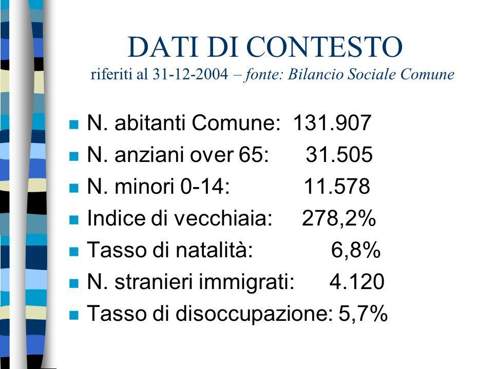 DATI DI CONTESTO riferiti al 31-12-2004 – fonte: Bilancio Sociale Comune N.