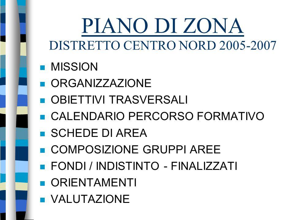 PIANO DI ZONA DISTRETTO CENTRO NORD 2005-2007 MISSION ORGANIZZAZIONE OBIETTIVI TRASVERSALI CALENDARIO PERCORSO FORMATIVO SCHEDE DI AREA COMPOSIZIONE GRUPPI AREE FONDI / INDISTINTO - FINALIZZATI ORIENTAMENTI VALUTAZIONE