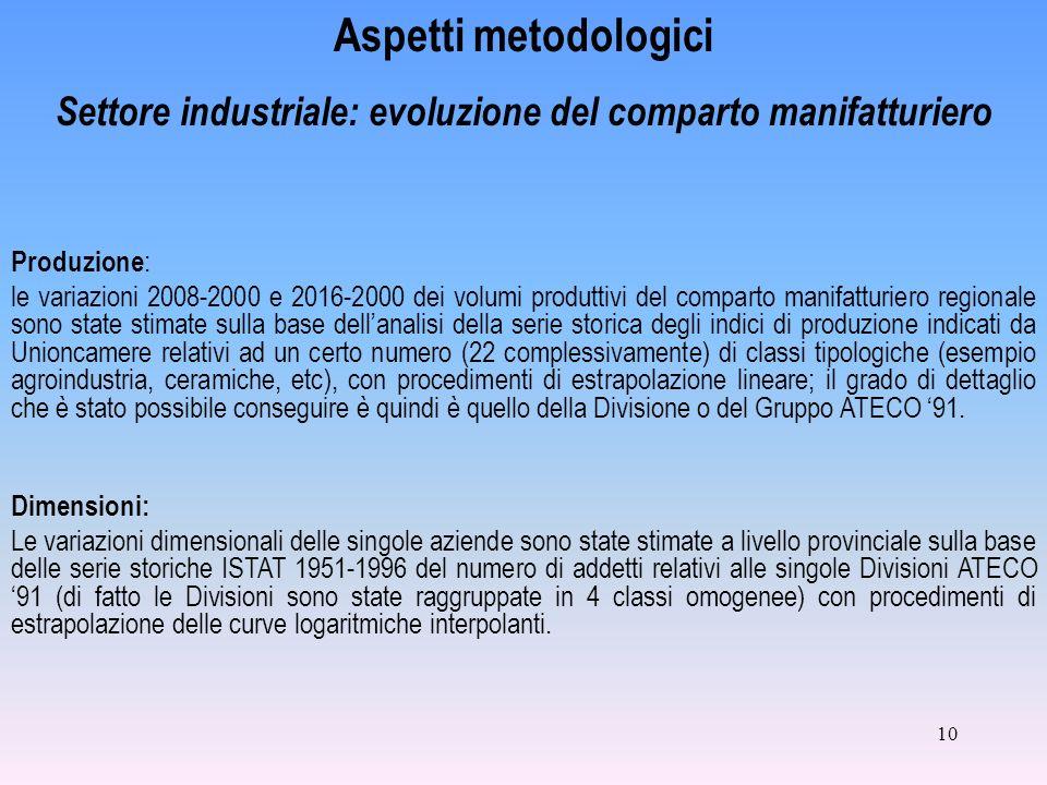 10 Aspetti metodologici Settore industriale: evoluzione del comparto manifatturiero Produzione : le variazioni 2008-2000 e 2016-2000 dei volumi produt
