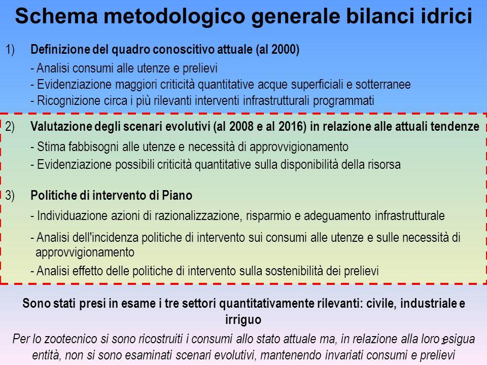 2 Schema metodologico generale bilanci idrici 2) Valutazione degli scenari evolutivi (al 2008 e al 2016) in relazione alle attuali tendenze - Stima fa