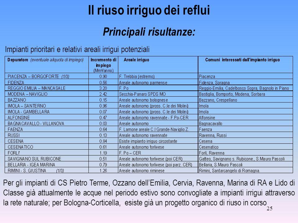 25 Il riuso irriguo dei reflui Principali risultanze: Impianti prioritari e relativi areali irrigui potenziali Per gli impianti di CS Pietro Terme, Oz