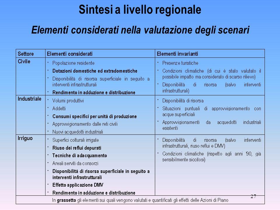 27 Sintesi a livello regionale Elementi considerati nella valutazione degli scenari