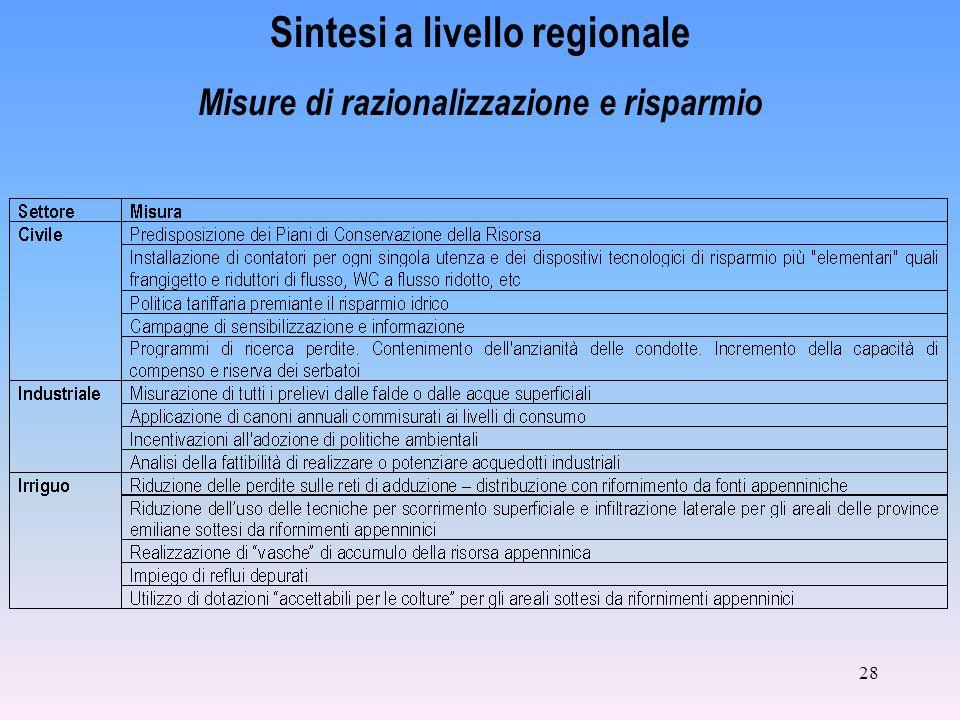 28 Sintesi a livello regionale Misure di razionalizzazione e risparmio