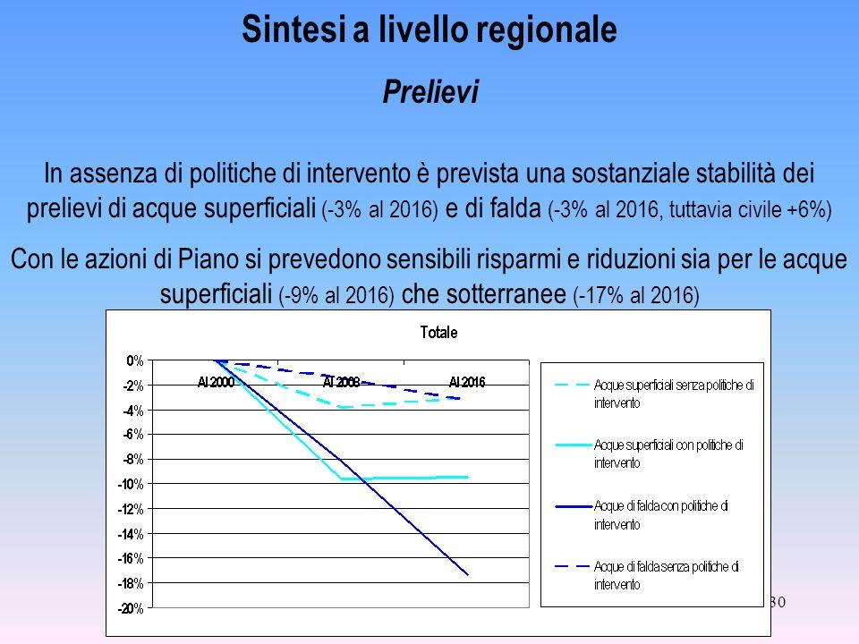 30 In assenza di politiche di intervento è prevista una sostanziale stabilità dei prelievi di acque superficiali (-3% al 2016) e di falda (-3% al 2016, tuttavia civile +6%) Con le azioni di Piano si prevedono sensibili risparmi e riduzioni sia per le acque superficiali (-9% al 2016) che sotterranee (-17% al 2016) Sintesi a livello regionale Prelievi