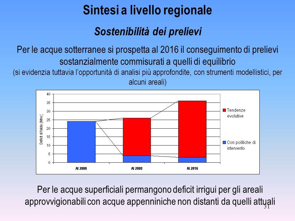 31 Per le acque sotterranee si prospetta al 2016 il conseguimento di prelievi sostanzialmente commisurati a quelli di equilibrio (si evidenzia tuttavi