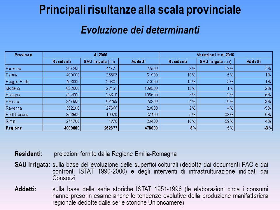 36 Principali risultanze alla scala provinciale Evoluzione dei determinanti Residenti: proiezioni fornite dalla Regione Emilia-Romagna SAU irrigata: s