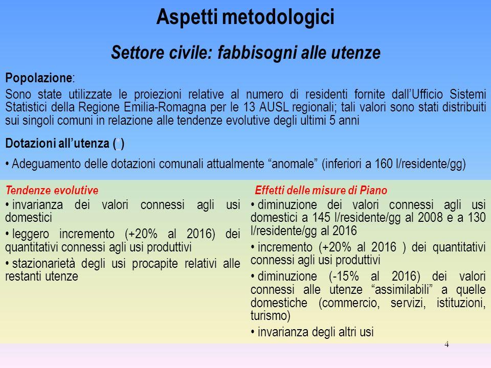 4 Aspetti metodologici Settore civile: fabbisogni alle utenze Popolazione : Sono state utilizzate le proiezioni relative al numero di residenti fornit