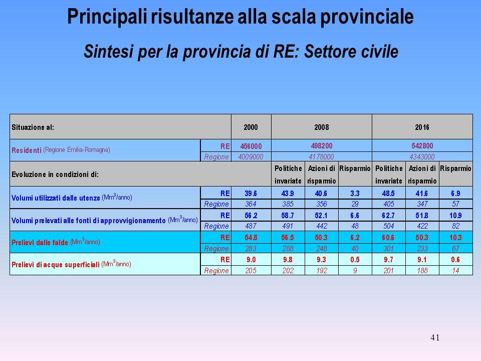 41 Principali risultanze alla scala provinciale Sintesi per la provincia di RE: Settore civile