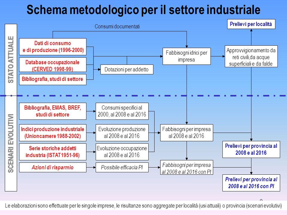 9 Evoluzione produzione al 2008 e al 2016 Evoluzione occupazione al 2008 e al 2016 Dotazioni per addetto Consumi specifici al 2000, al 2008 e al 2016
