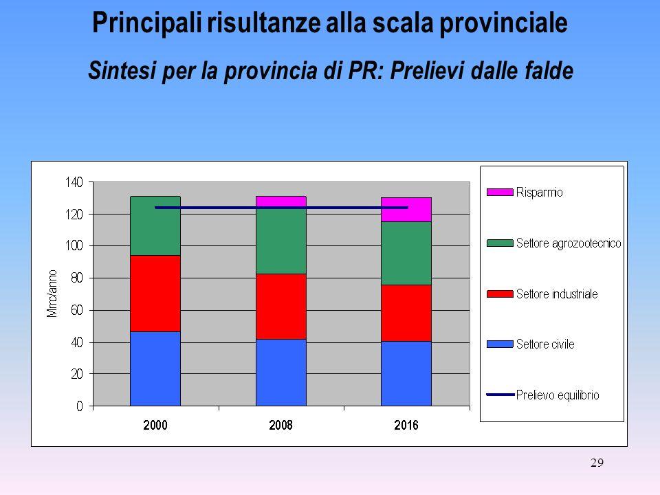 29 Principali risultanze alla scala provinciale Sintesi per la provincia di PR: Prelievi dalle falde