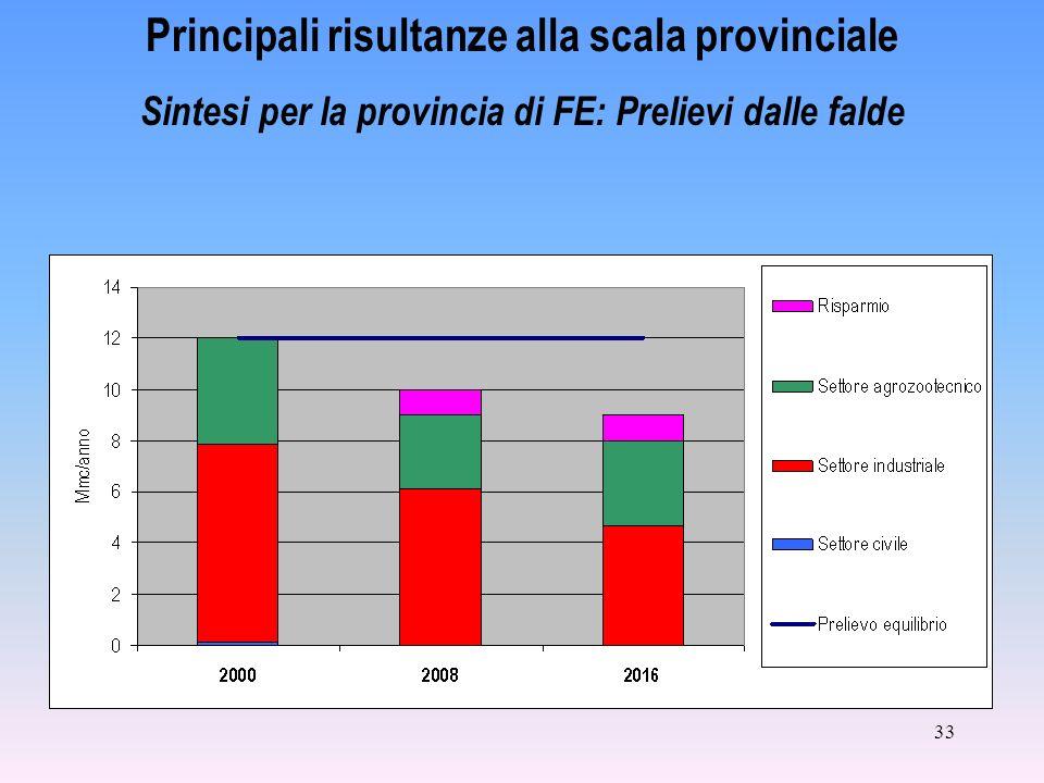 33 Principali risultanze alla scala provinciale Sintesi per la provincia di FE: Prelievi dalle falde