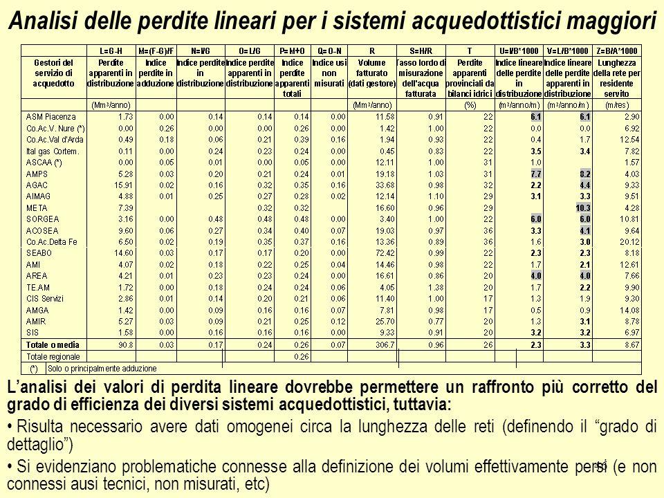 46 Analisi delle perdite lineari per i sistemi acquedottistici maggiori Lanalisi dei valori di perdita lineare dovrebbe permettere un raffronto più co