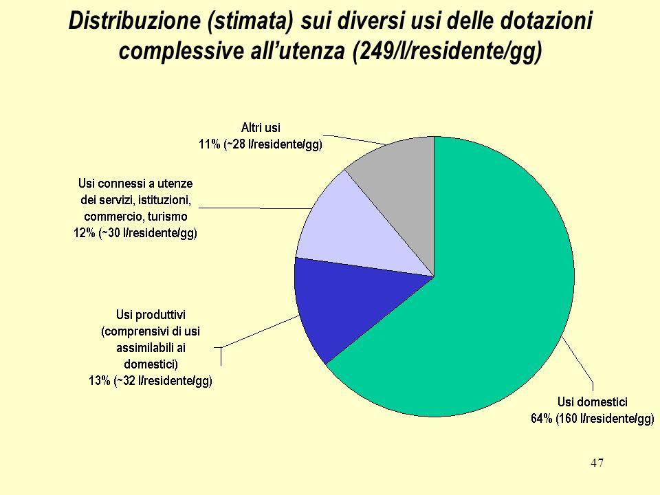 47 Distribuzione (stimata) sui diversi usi delle dotazioni complessive allutenza (249/l/residente/gg)