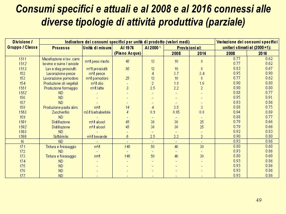 49 Consumi specifici e attuali e al 2008 e al 2016 connessi alle diverse tipologie di attività produttiva (parziale)