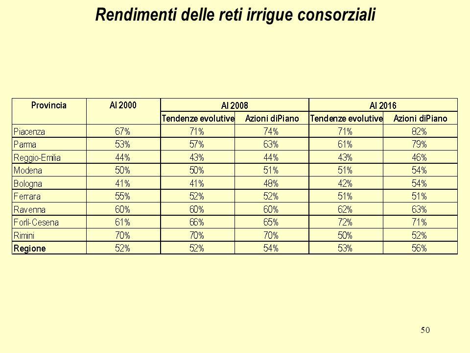 50 Rendimenti delle reti irrigue consorziali