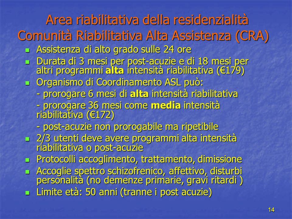 14 Area riabilitativa della residenzialità Comunità Riabilitativa Alta Assistenza (CRA) Area riabilitativa della residenzialità Comunità Riabilitativa