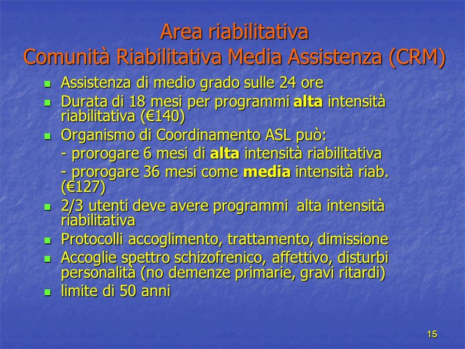 15 Area riabilitativa Comunità Riabilitativa Media Assistenza (CRM) Assistenza di medio grado sulle 24 ore Assistenza di medio grado sulle 24 ore Dura