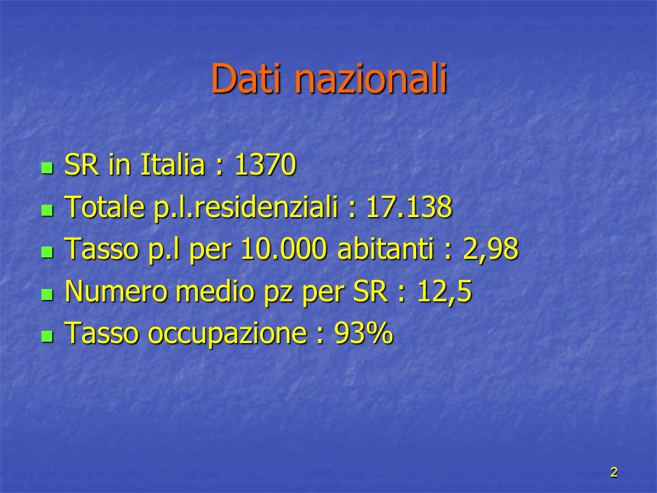 2 Dati nazionali SR in Italia : 1370 SR in Italia : 1370 Totale p.l.residenziali : 17.138 Totale p.l.residenziali : 17.138 Tasso p.l per 10.000 abitan
