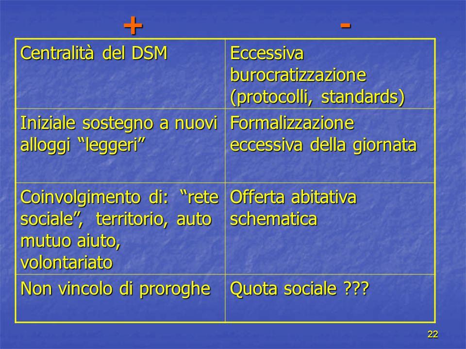 22 + - Centralità del DSM Eccessiva burocratizzazione (protocolli, standards) Iniziale sostegno a nuovi alloggi leggeri Formalizzazione eccessiva dell