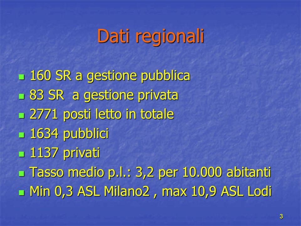 3 Dati regionali 160 SR a gestione pubblica 160 SR a gestione pubblica 83 SR a gestione privata 83 SR a gestione privata 2771 posti letto in totale 27