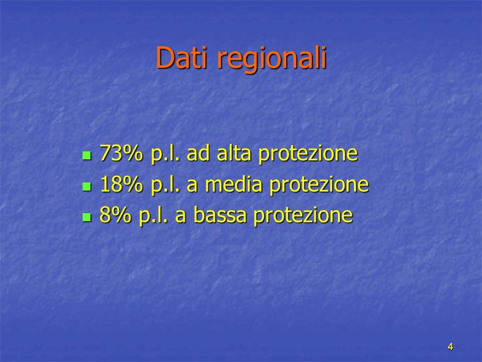 4 Dati regionali 73% p.l. ad alta protezione 73% p.l. ad alta protezione 18% p.l. a media protezione 18% p.l. a media protezione 8% p.l. a bassa prote