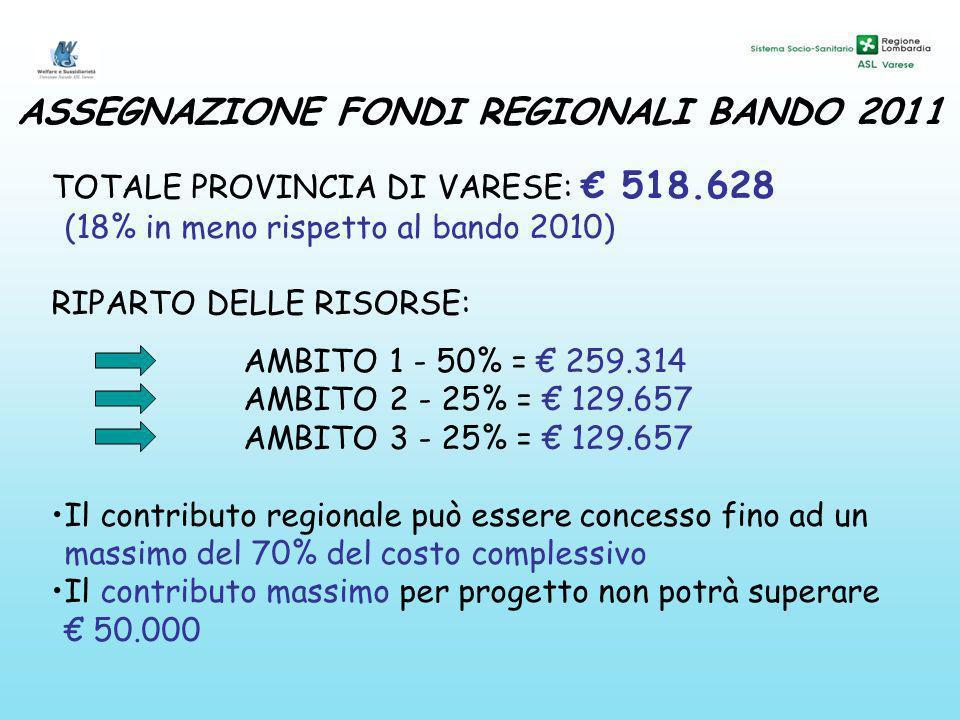 TOTALE PROVINCIA DI VARESE: 518.628 (18% in meno rispetto al bando 2010) RIPARTO DELLE RISORSE: AMBITO 1 - 50% = 259.314 AMBITO 2 - 25% = 129.657 AMBITO 3 - 25% = 129.657 Il contributo regionale può essere concesso fino ad un massimo del 70% del costo complessivo Il contributo massimo per progetto non potrà superare 50.000 ASSEGNAZIONE FONDI REGIONALI BANDO 2011