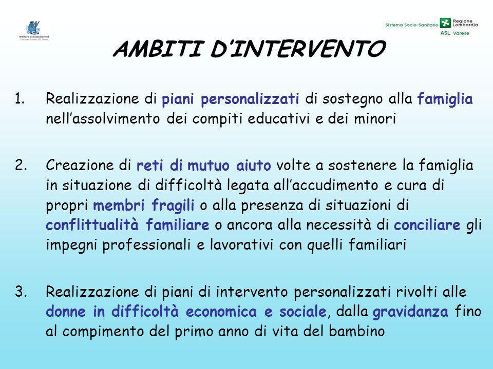 AMBITI DINTERVENTO 1.Realizzazione di piani personalizzati di sostegno alla famiglia nellassolvimento dei compiti educativi e dei minori 2.Creazione d