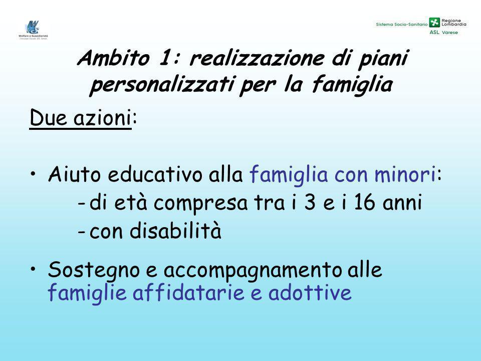 Ambito 1: realizzazione di piani personalizzati per la famiglia Due azioni: Aiuto educativo alla famiglia con minori: -di età compresa tra i 3 e i 16 anni -con disabilità Sostegno e accompagnamento alle famiglie affidatarie e adottive