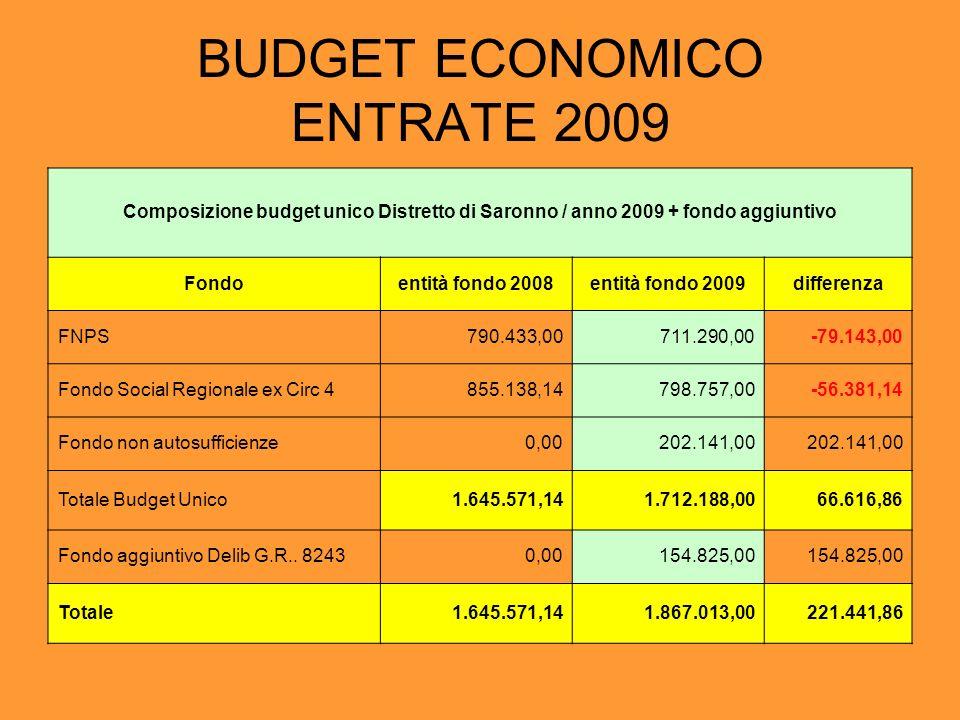 BUDGET ECONOMICO ENTRATE 2009 Composizione budget unico Distretto di Saronno / anno 2009 + fondo aggiuntivo Fondoentità fondo 2008entità fondo 2009dif