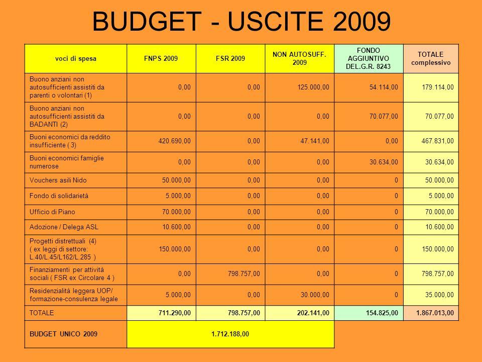 BUDGET - USCITE 2009 voci di spesaFNPS 2009FSR 2009 NON AUTOSUFF. 2009 FONDO AGGIUNTIVO DEL.G.R. 8243 TOTALE complessivo Buono anziani non autosuffici