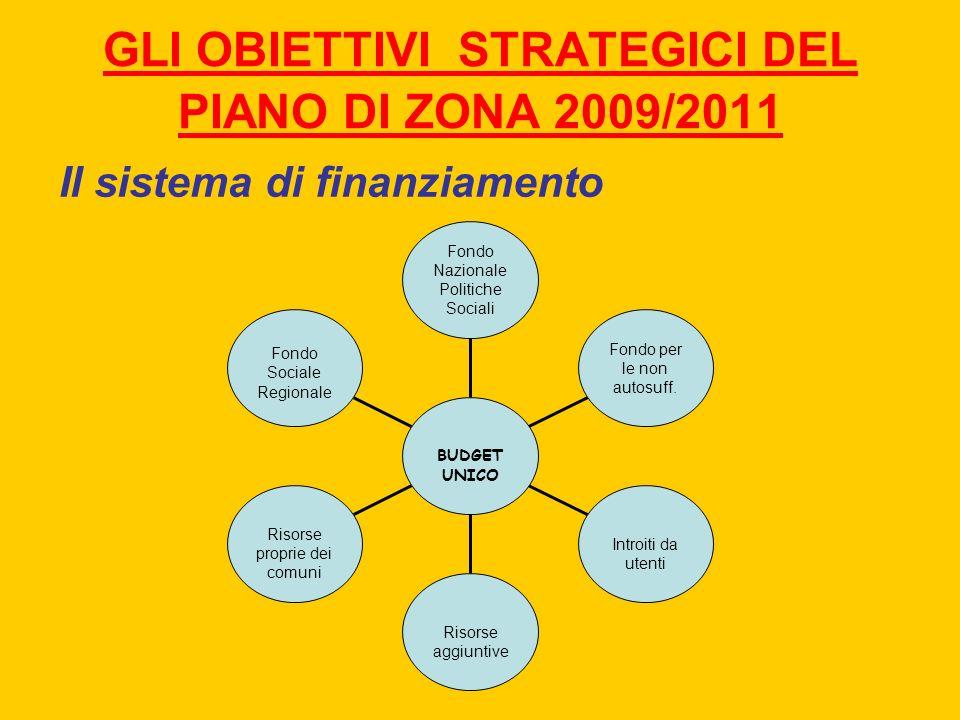 GLI OBIETTIVI STRATEGICI DEL PIANO DI ZONA 2009/2011 Il sistema di finanziamento Fondo Sociale Regionale Risorse proprie dei comuni Risorse aggiuntive