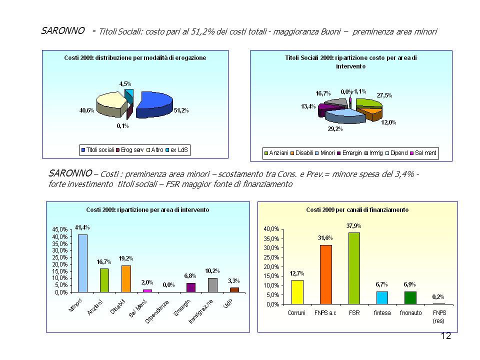 12 SARONNO - Titoli Sociali: costo pari al 51,2% dei costi totali - maggioranza Buoni – preminenza area minori SARONNO – Costi : preminenza area minori – scostamento tra Cons.