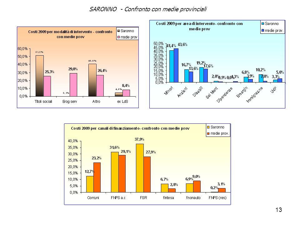 13 SARONNO - Confronto con medie provinciali