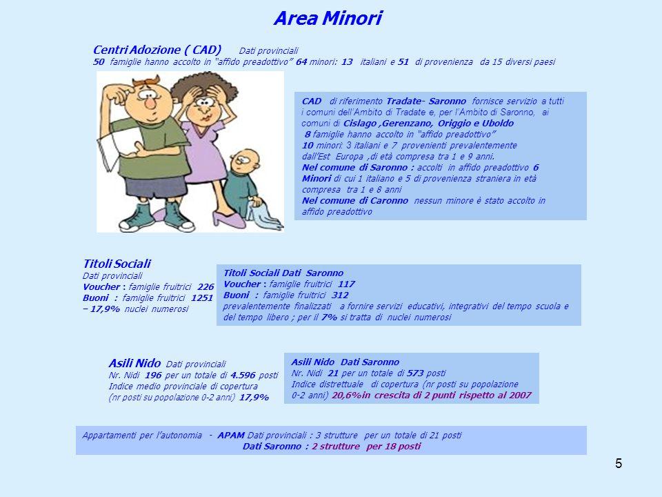 6 Area Anziani Assistenza Domiciliare Integrata ( Pattanti attivi nel Distretto 9) ADIdati prov.dati Saronno nr.