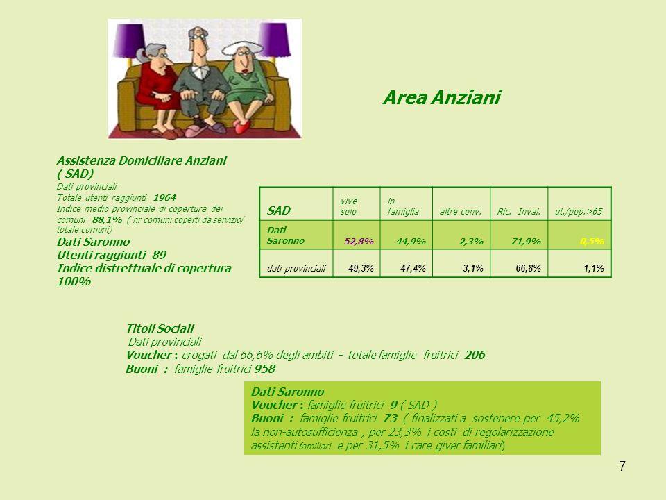8 Area Anziani Ce.A.D.