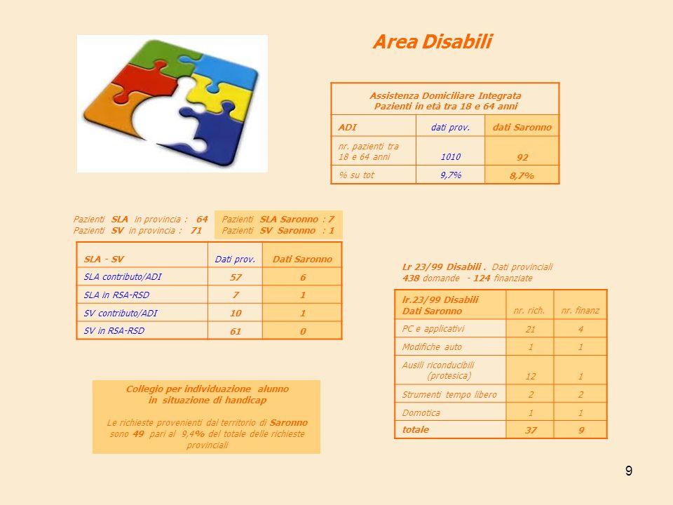 10 Area Disabili fasce d età utenti fragilità 18-2425-3435-50over50 dati provinciali 31,5%30,4%30,0%8,2% dati Saronno33,3% 40,0%20,0%6,7% Servizio si supporto e sostegno alle Persone in condizione di fragilità Dati provinciali Utenti complessivi 423 di cui 257 nuovi utenti 2009 Dati Saronno Utenti 37 di cui 15 nuovi utenti 2009 Assistenza Domiciliare Disabili ( SADH) Dati provinciali Totale utenti raggiunti 570 Indice medio provinciale di copertura dei comuni 85,5% Titoli Sociali Dati provinciali Voucher : erogati nel 75% degli ambiti - totale famiglie fruitrici 228 Buoni : famiglie fruitrici 460 Dati Saronno Voucher : famiglie fruitrici 5 ( SADH e trasporto) Buoni : famiglie fruitrici 76 ( destinati per 89,4% a sostenere situazioni di non autosufficienza e per il 10,6% a finalizzazioni varie ) Dati Saronno Utenti raggiunti 48 Indice di copertura dei comuni 100% SADH gestito in forma singola