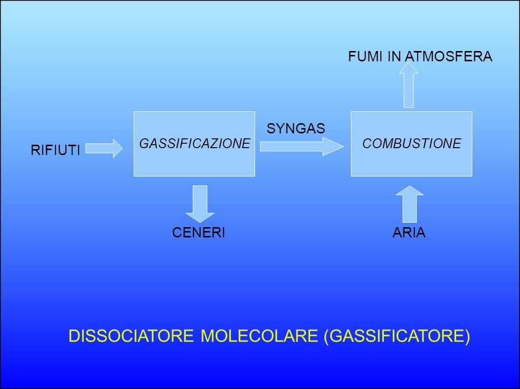 GASSIFICAZIONECOMBUSTIONE RIFIUTI CENERI SYNGAS FUMI IN ATMOSFERA ARIA DISSOCIATORE MOLECOLARE (GASSIFICATORE)