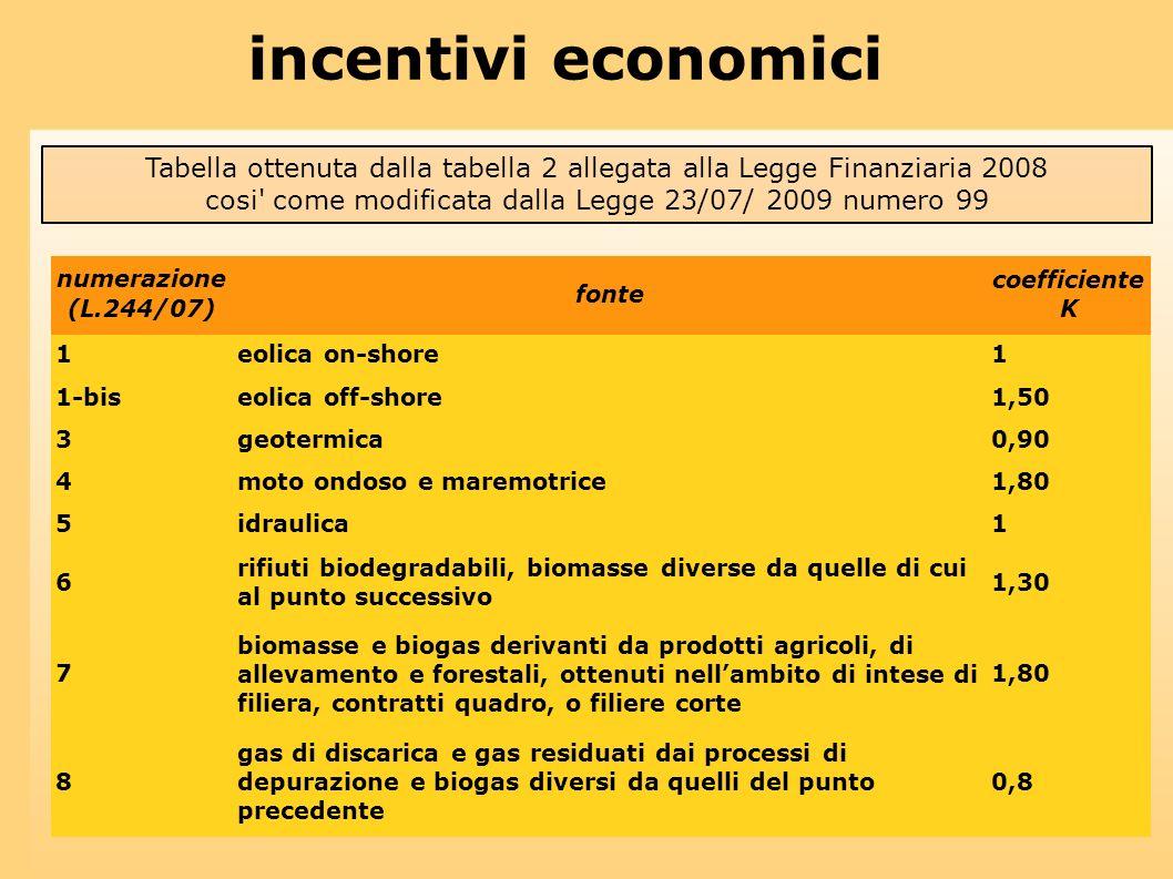 incentivi economici Tabella ottenuta dalla tabella 2 allegata alla Legge Finanziaria 2008 cosi' come modificata dalla Legge 23/07/ 2009 numero 99 nume