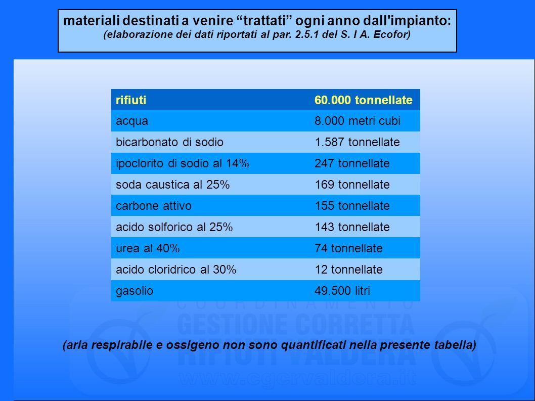materiali destinati a venire trattati ogni anno dall'impianto: (elaborazione dei dati riportati al par. 2.5.1 del S. I A. Ecofor) rifiuti60.000 tonnel