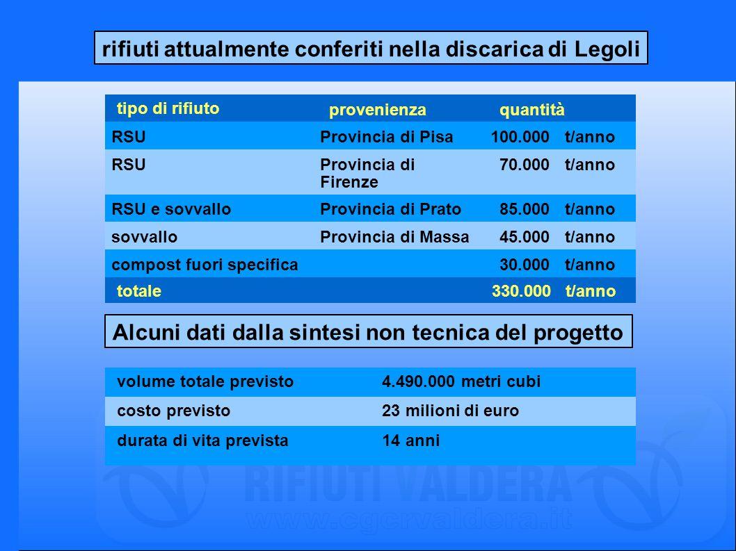 rifiuti attualmente conferiti nella discarica di Legoli tipo di rifiuto provenienza quantità RSUProvincia di Pisa100.000 t/anno RSUProvincia di Firenz